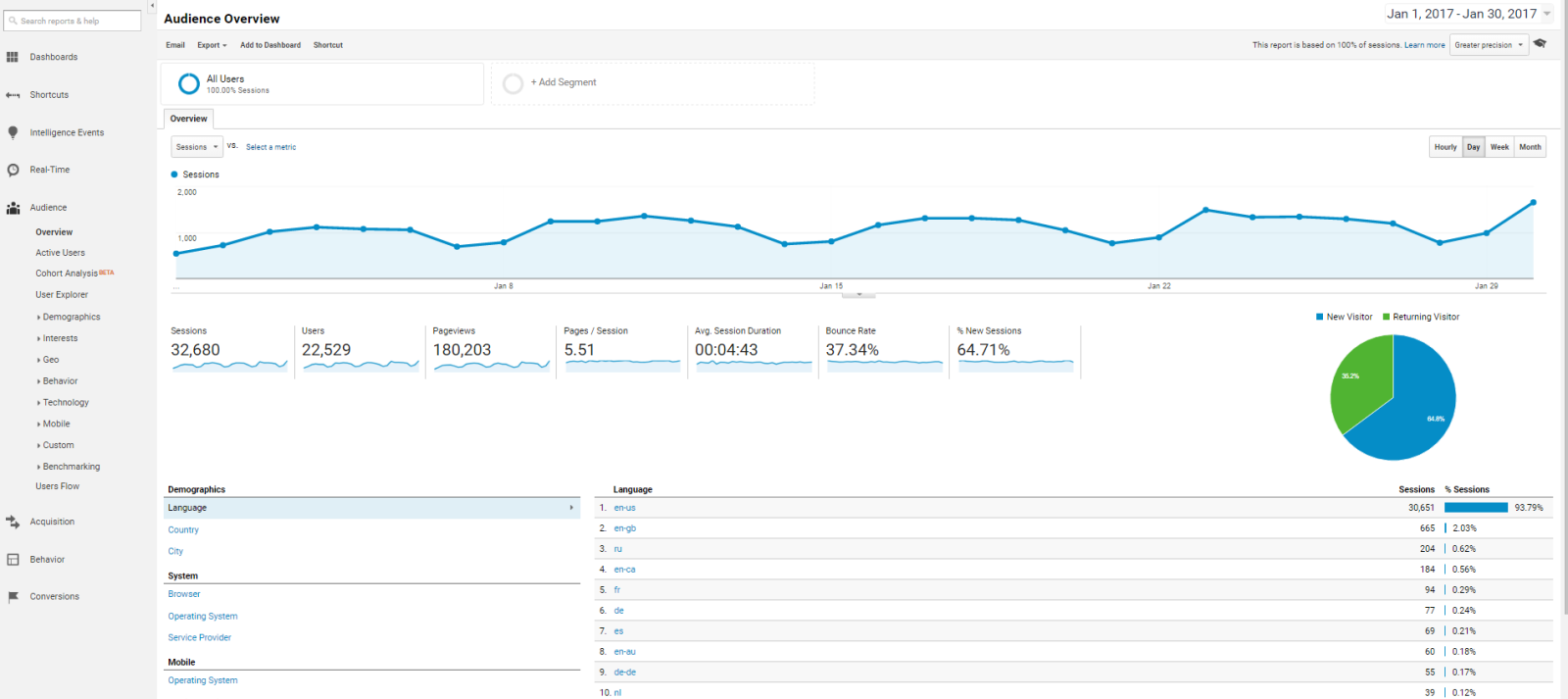 Google Analytics - Audience Panel